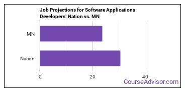 Job Projections for Software Applications Developers: Nation vs. MN