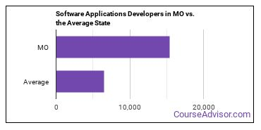 Software Applications Developers in MO vs. the Average State