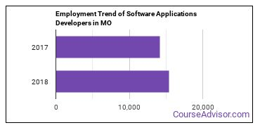 Software Applications Developers in MO Employment Trend