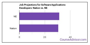 Job Projections for Software Applications Developers: Nation vs. NE