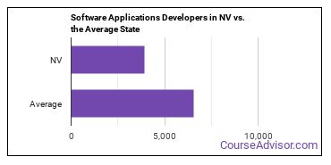 Software Applications Developers in NV vs. the Average State