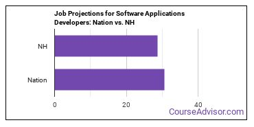 Job Projections for Software Applications Developers: Nation vs. NH