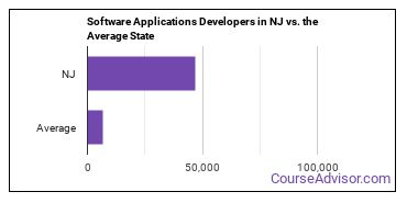 Software Applications Developers in NJ vs. the Average State