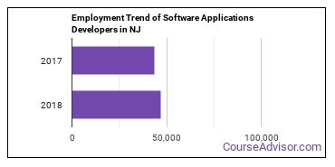 Software Applications Developers in NJ Employment Trend