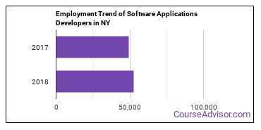 Software Applications Developers in NY Employment Trend
