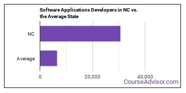 Software Applications Developers in NC vs. the Average State