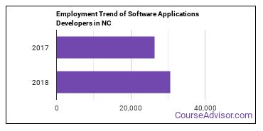 Software Applications Developers in NC Employment Trend