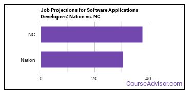 Job Projections for Software Applications Developers: Nation vs. NC