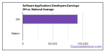 Software Applications Developers Earnings: OH vs. National Average