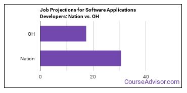 Job Projections for Software Applications Developers: Nation vs. OH