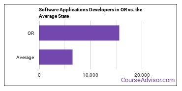 Software Applications Developers in OR vs. the Average State