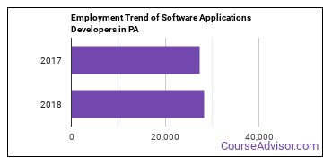 Software Applications Developers in PA Employment Trend