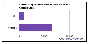 Software Applications Developers in SD vs. the Average State
