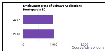 Software Applications Developers in SD Employment Trend