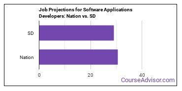 Job Projections for Software Applications Developers: Nation vs. SD