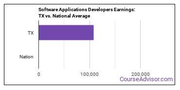 Software Applications Developers Earnings: TX vs. National Average