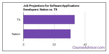 Job Projections for Software Applications Developers: Nation vs. TX