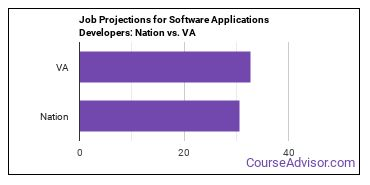 Job Projections for Software Applications Developers: Nation vs. VA
