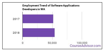 Software Applications Developers in WA Employment Trend