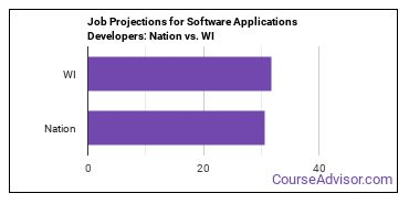 Job Projections for Software Applications Developers: Nation vs. WI