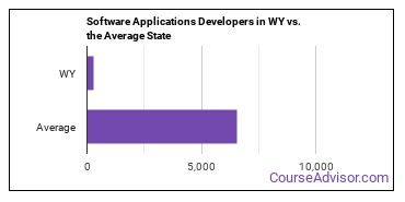 Software Applications Developers in WY vs. the Average State