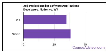 Job Projections for Software Applications Developers: Nation vs. WY
