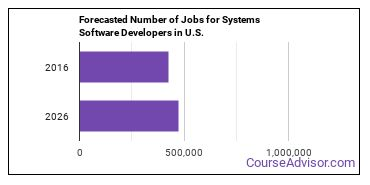 Forecasted Number of Jobs for Systems Software Developers in U.S.