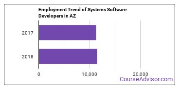 Systems Software Developers in AZ Employment Trend