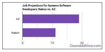 Job Projections for Systems Software Developers: Nation vs. AZ