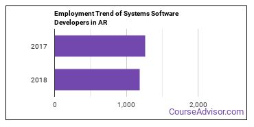 Systems Software Developers in AR Employment Trend