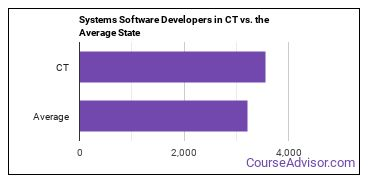 Systems Software Developers in CT vs. the Average State