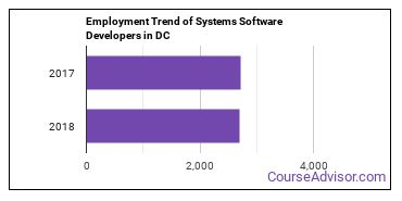 Systems Software Developers in DC Employment Trend