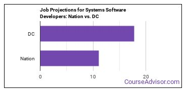Job Projections for Systems Software Developers: Nation vs. DC