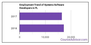 Systems Software Developers in FL Employment Trend