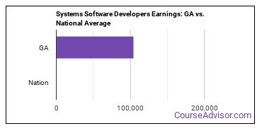 Systems Software Developers Earnings: GA vs. National Average