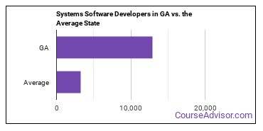 Systems Software Developers in GA vs. the Average State