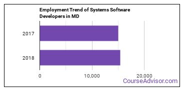 Systems Software Developers in MD Employment Trend