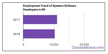 Systems Software Developers in MI Employment Trend