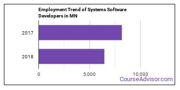 Systems Software Developers in MN Employment Trend