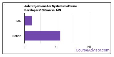Job Projections for Systems Software Developers: Nation vs. MN