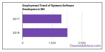 Systems Software Developers in NH Employment Trend