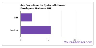 Job Projections for Systems Software Developers: Nation vs. NH