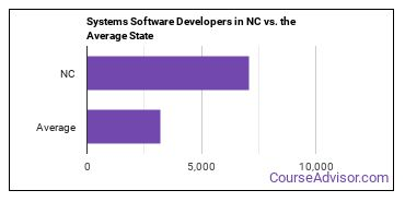 Systems Software Developers in NC vs. the Average State