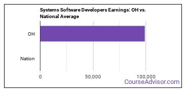Systems Software Developers Earnings: OH vs. National Average