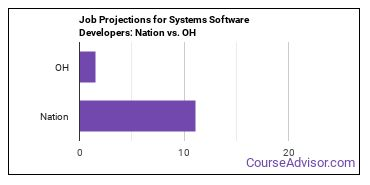 Job Projections for Systems Software Developers: Nation vs. OH