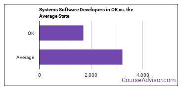 Systems Software Developers in OK vs. the Average State