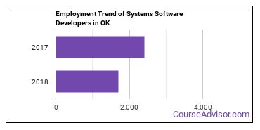 Systems Software Developers in OK Employment Trend