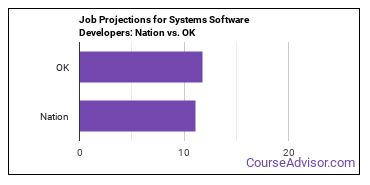 Job Projections for Systems Software Developers: Nation vs. OK