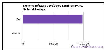 Systems Software Developers Earnings: PA vs. National Average