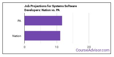 Job Projections for Systems Software Developers: Nation vs. PA